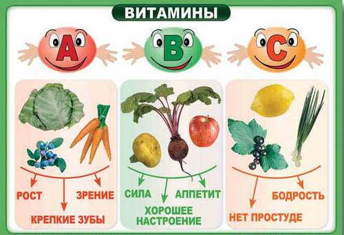 Тест каких витаминов не хватает